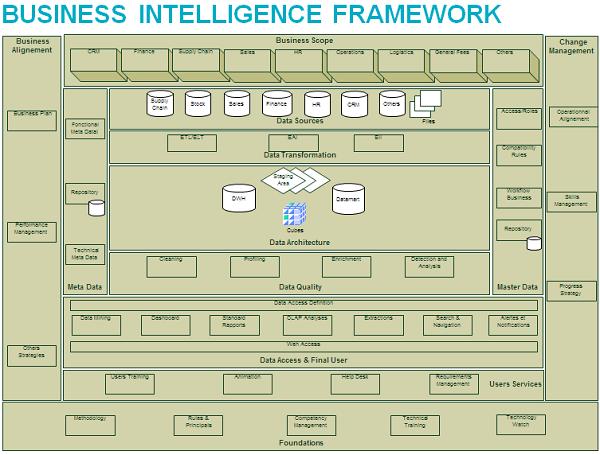 BI Framework