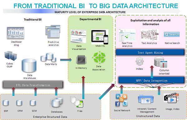 Business Intelligence meet Big Data