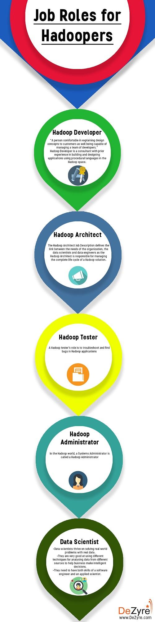 Job Roles for Hadoopers