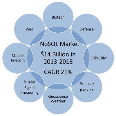 Big Data NoSQL Database Market Growth
