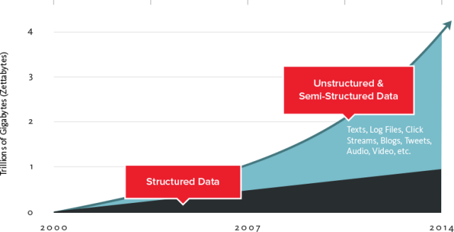 Emerging Trends in Big Data