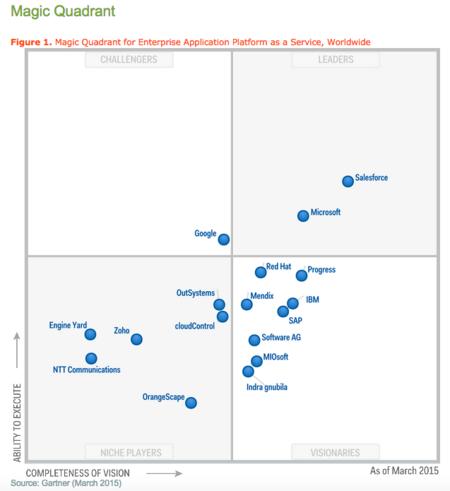 Gartner Magic Quadrant for Emterprise Application Platform as a Service