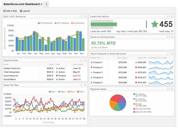 Salesforce Adminstrator Dashboard