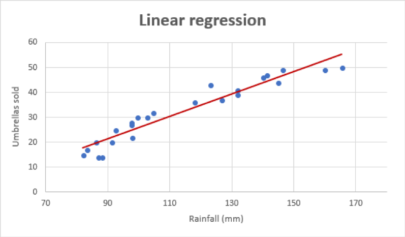 Linear Regression Machine Learning Algorithm