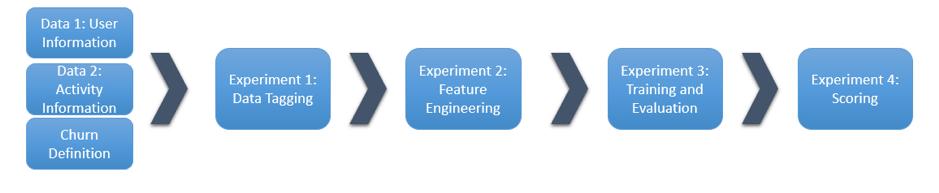 Customer Churn Prediction Modelling ML Project