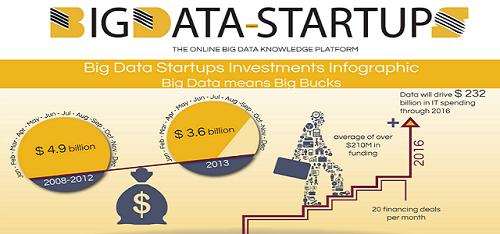 Big Data Startup Companies