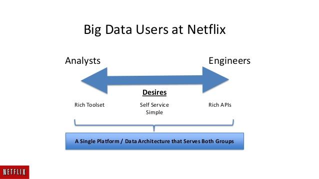 Big Data Startups