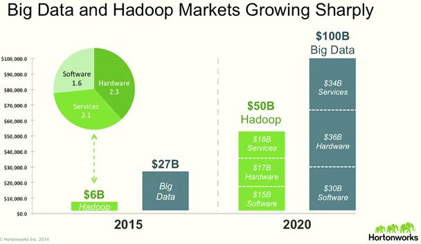 Big data analytics market share