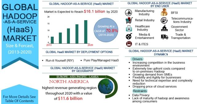 Hadoop Market Share