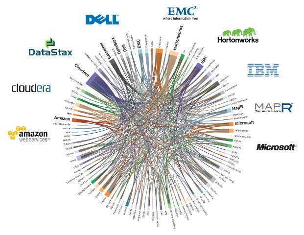 Commercial leading hadoop distributions in the market