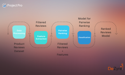 Interesting Data Science Project- Pairwise Ranking of e-commerce Product Reviews