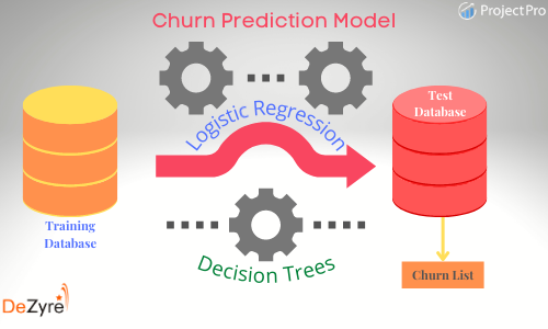 Data Science Project on Customer Churn Prediction Modelling