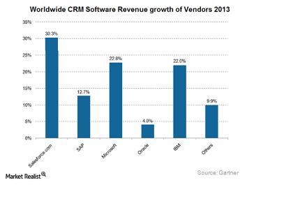 CRM Software Revenue Growth