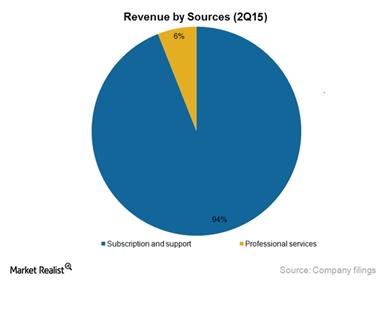 Salesforce CRM Revenue by Sources